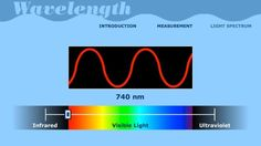 Check out this interactive demonstration of wavelengths! ASPIRE Lab | Wavelength | Science | Interactive | PBS LearningMedia