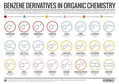Benzene Derivatives and Their Nomenclature in Organic Chemistry - Click to Enlarge