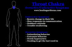 Photo: THROAT CHAKRA: OVERACTIVE & UNDER ACTIVE SYMPTOMS  Here is a general guideline you can see what issues and symptoms go with overactive and underactive chakra issues. For working on balancing your chakra points you can work with positive affirmations, crystal healing, energy healing, sound healing and nature healing as well for each point. Each chakra will be posted (one a day) so you can keep track of them. If you missed any feel free to check back in our timeline or prior photo ...