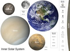 Planets, moons and select asteroids of the inner Solar System and Main Asteroid Belt to scale by mean volumetric diameter (some objects too small to be visible at this scale; same scale as the other white-background comparisons)