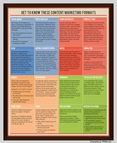 Content Marketing Media Formats for Small Businesses via @PRWeb