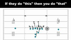 "Quick Football Clinic: If they do ""this"" then you do ""that"