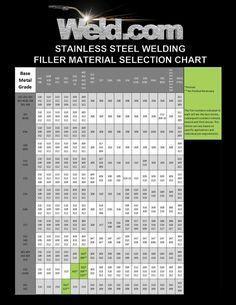 Welding Rod Chart, Mig Welding, Welding Table, Tig Welding Aluminum, Welding Videos, Arc Welders, Steel Grades, Stainless Steel Welding, Welding Training
