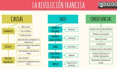 Cuadro comparativo entre revolución industrial y revolución francesa | Cuadro Comparativo