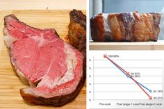 The Food Lab: How to Cook a Perfect Prime Rib | Serious Eats. very informative :-)