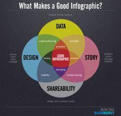 Qué hace una buena #infografía vía @schuschny