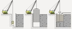 Foundation Repair, Civil Engineering, Architecture Details, Civilization, Concrete, Floor Plans, Diagram, Construction, Wall