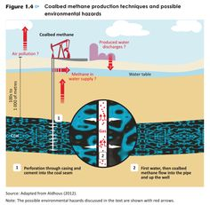 Hazards of coal-bed methane. Learn more in Sustainability Footprints in SMEs http://amzn.to/1HWtkPc