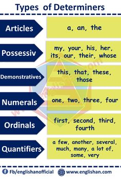 Determiners Uses and Purpose with their Examples. determiners are used to denote specific or particular things. Example: The man is behaving so strangely. English Grammar For Kids, English Grammar Rules, English Phonics, Teaching English Grammar, English Grammar Worksheets, English Verbs, English Sentences, English Writing Skills, English Vocabulary Words