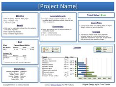 Schedule Template Project Status Report Management Progress Monthly Within Weekly Project Status Report Template Powerpoint - Professional Templates Ideas Project Management Dashboard, Project Management Templates, Program Management, Portfolio Management, Change Management, Business Management, Management Tips, Project Planning Template, Management Quotes