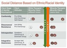 Ethnic and Racial Identity and the Therapeutic Alliance : How do People Connect With Their Culture? About Ethnic Identity Ethnic identity is a multifaceted concept consisting of how people develop and experience a sense of belonging to their culture. Customs and feelings about ones heritage are also important factors in ethnic identity development. Individuals progress through different stages as they learn to identify with their culture whereby they come to understand the group customs and…