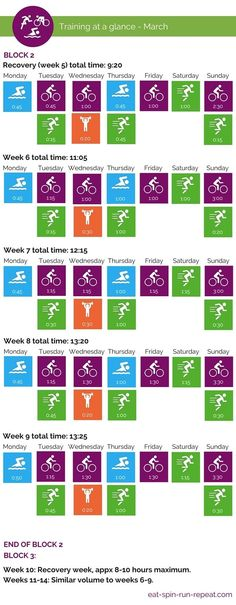 Ironman 70.3 Training at a Glance- March - Eat Spin Run Repeat