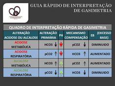 Viver Enfermagem em Cuidados Intensivos: GASIMETRIA - INTERPRETAÇÃO RÁPIDA... TRUQUES...