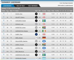 BMW LEADERBOARD GOING INTO FINAL ROUND AT WENTWORTH | Robbycharles Golf Blog