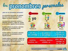 Esquema sobre los pronombres personales - http://laeduteca.blogspot.com.es/2014/09/recursos-primaria-esquema-sobre-los.html