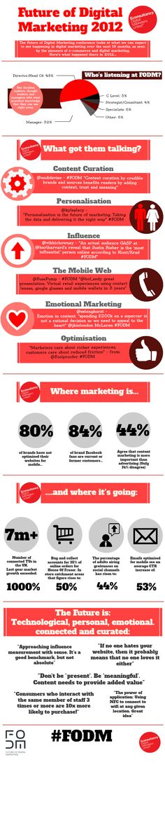 The Future Of Digital Marketing [Infographic]