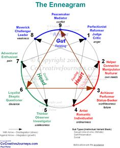 """Enneagram - A nine-sided figure used in a particular system of analysis to represent the spectrum of possible personality types. I'm a type 2 """"The Helper"""" most compatible with type 4 """"The Artist"""" by molly Mbti, Personality Psychology, Personality Types, Personality Inventory, Personality Assessment, Infp, Introvert, Coaching, Natural Sleep Aids"""