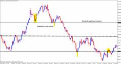 Price action forex technical analysis for forex trading Click this link to learn more regarding Investing in forex