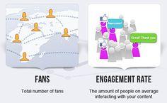 #Infografía – Cómo medir el Engagment en Facebook, Twitter y Google Plus
