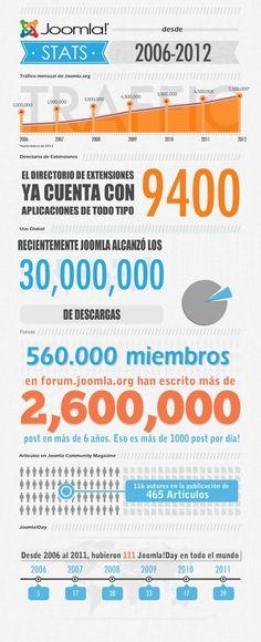 Joomla 2006-2012. #infografia #infographic #Internet