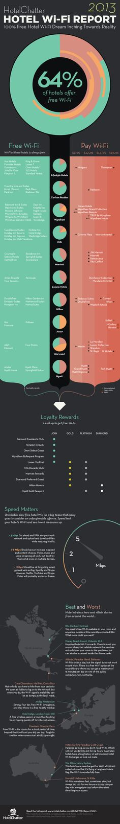 Infographic: 2013 HotelChatter Hotel Wifi Report