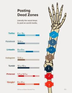 The worst times to post on various social media networks