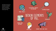 project based learning Problem Based Learning, Project Based Learning, Kids Learning, Student Voice, Curriculum Mapping, Genius Hour, Stem Projects, Human Connection, Key Design