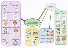 description physique en espagnol - Recherche Google