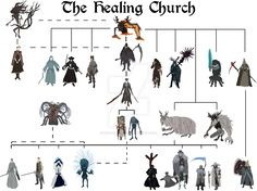 Bloodborne - The Healing Church by DigitalCleo