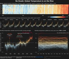 #VizInReview: Ramon Martinez's use of color and annotations are superb in this viz about rising global temperatures.