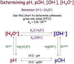 Längste Chemische Formel