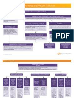 Contract Law Flowchart | Offer And Acceptance | Damages School Plan, Law School, Finals Week College, Law Notes, Offer And Acceptance, Canadian Law, Civil Procedure, College Problems, Flowchart