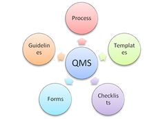 In the CMMI Toolkit, the Processes, Guidelines, Checklists, and Templates are very user-friendly. User-friendliness brings Acceptability. Acceptability brings change in Software Engineering Culture. And this is Your Objective.