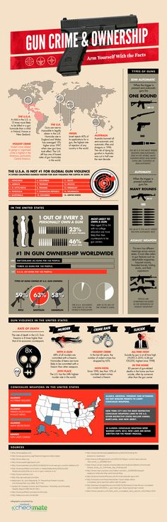 Gun Crime & Ownership Infographic brought to you by Instant Checkmate criminal background checks! Read more at our blog :D http://blog.instantcheckmate.com/gun-crime-ownership-infographic/#