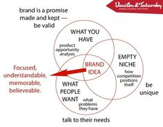 Brand is a promise made and kept – be valid.