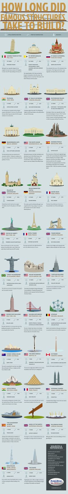 How Long Did Famous Structures Take to Build? INTRIGUING ARCHITECTURE long pin full of information about history of famous buildings across the centuries. Famous Structures, Famous Buildings, World History, Art History, Build A Better World, Civil Engineering, Engineering Science, Interesting History, History Facts