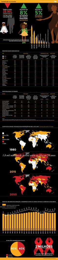 População jovem no mundo Os jovens são 1,8 mil milhões no mundo inteiro.http://www.redeangola.info/multimedia/populacao-jovem-no-mundo/