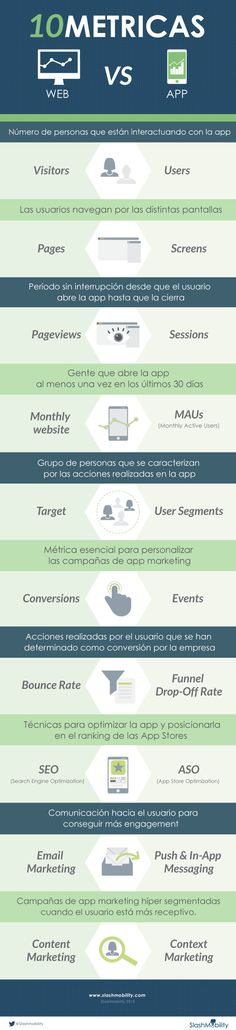 Métricas Web vs Métricas APP #infografia #infographic #marketing