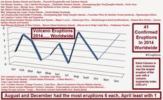 The Big Wobble Almanac : Volcanoe eruptions of 2014 and all eruptions since... A total of 41 volcano eruptions where confirmed in the year 2014, which you can see on the wonderful graph below which falls into an average figure for the last 60 years or so.