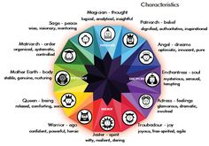 The Four Cardinal Orientations define four groups, with each group containing three types (as the wheel of archetypes shown above illustrates). Each group is motivated by its respective orienting. Writing Advice, Writing Resources, Writing A Book, Writing Prompts, Jungian Archetypes, Brand Archetypes, Personality Archetypes, Carl Jung Archetypes, C G Jung