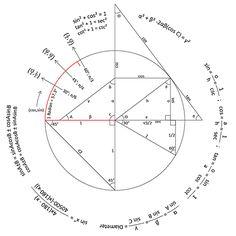 thebeautyofmathematics: Trigonometry Reference Circle Created...