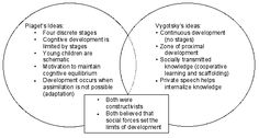 piaget vs vygotsky comparison chart - Google Search