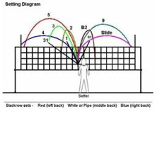 Volleyball Setting Diagram