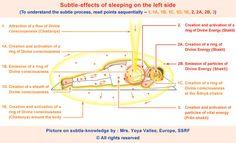 Effect of sleeping on one's left side, the spiritually proper way to sleep