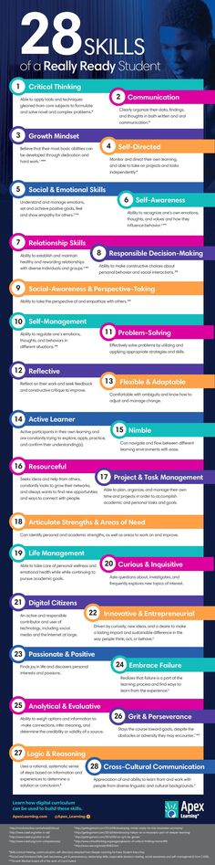 College and career readiness has become a primary component of the national education agenda. Here are 28 skills that define who a really ready student is.