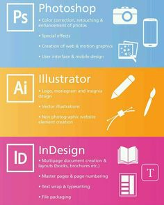 when should i use photoshop illustrator or indesign an adobe