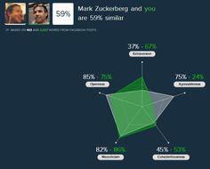 Conoce que dicen tus posts en Facebook sobre tu personalidad con un simple test