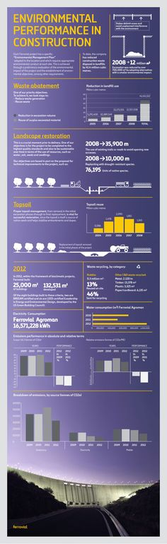 Ferrovial Agroman: Environmental performance in Construction