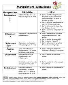 Syntactic manipulations - Learn and teach you France, Communication, Cycle 3, Science, Teaching, School Stuff, Crafts, Spelling, Classroom