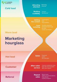 b2b marketing strategy framework sales funnel   Digital Strategy Framework    Online Marketing    Social Media Marketing Strategy   Digital Marketing Strategy. #advertising #Digital Marketing